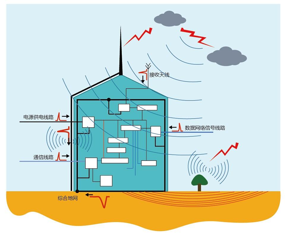发电系统需要采取以下防护措施:   1,在光伏汇流箱内安装科安光伏直流