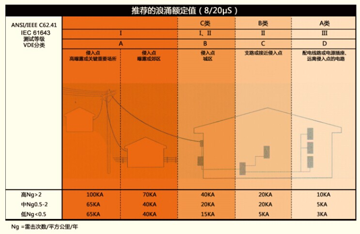 低压供电系统防雷设计方案
